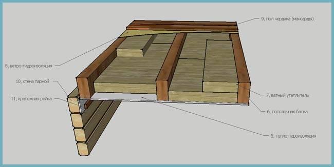 Устройство потолка в бане своими руками: фото, как построить потолок в бане