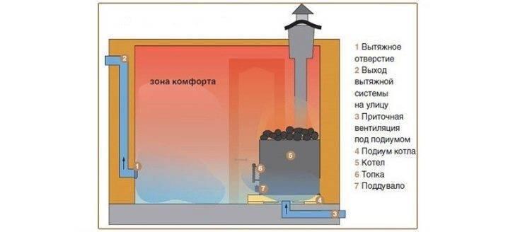 Как повысить влажность в парной русской бани? - журнал про строительство, ремонт и отделочные материалы