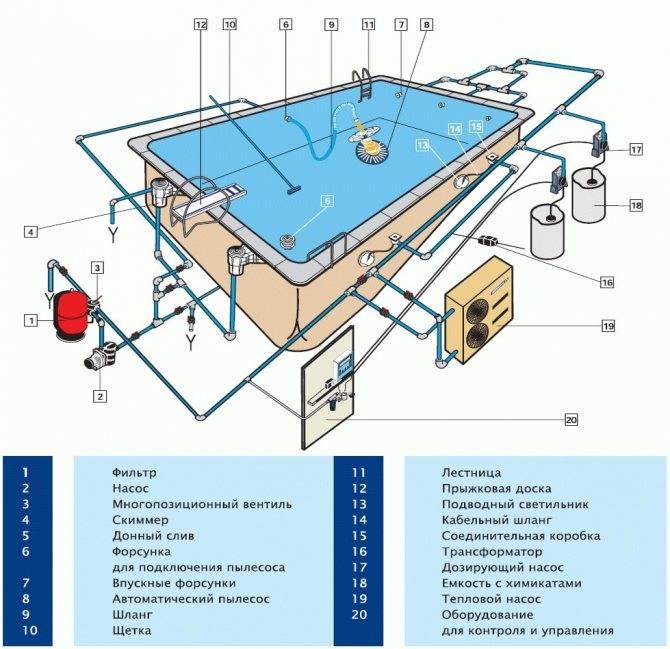 Как правильно устанавливать бассейны из полипропилена на участке