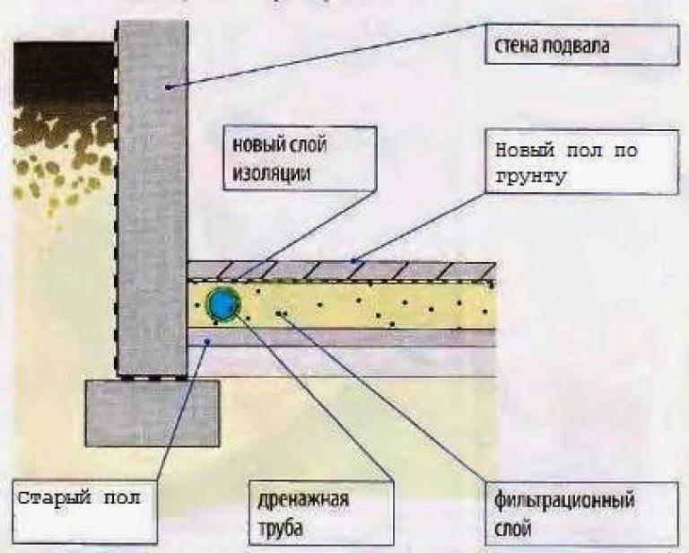 Гидроизоляция стен: пошаговая инструкция