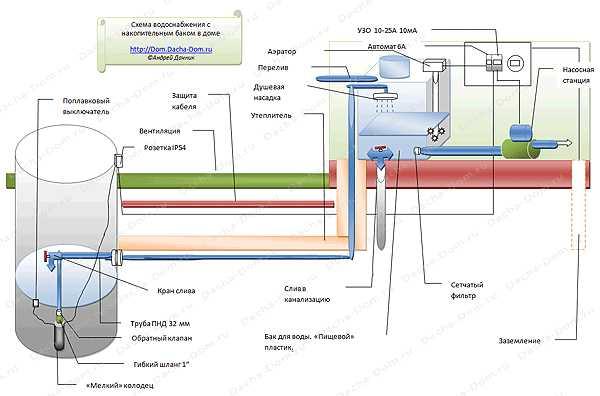 Расширительный бак для водоснабжения выбор, установка
