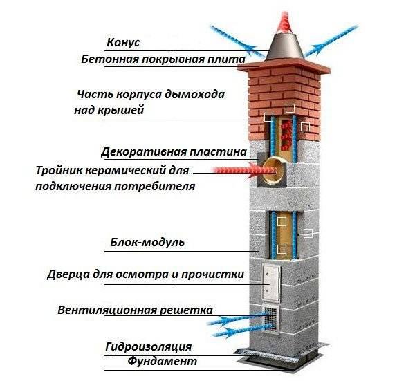Горизонтальный дымоход: устройство, требования, расчет