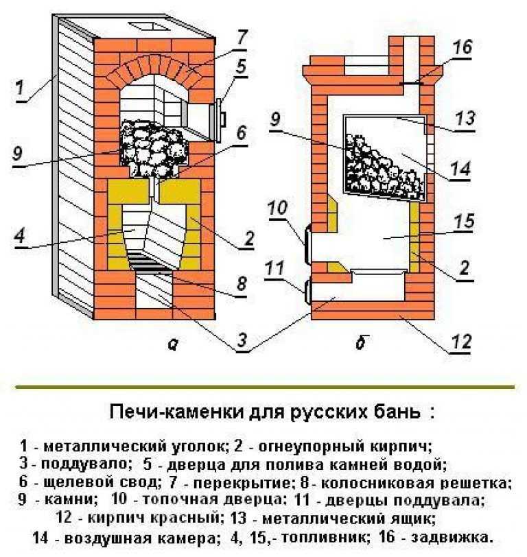Расчет кирпича на печь - строим баню или сауну