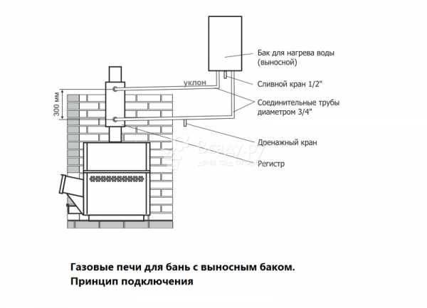 Вертикальная и горизонтальная печь для бани из трубы – делаем своими руками