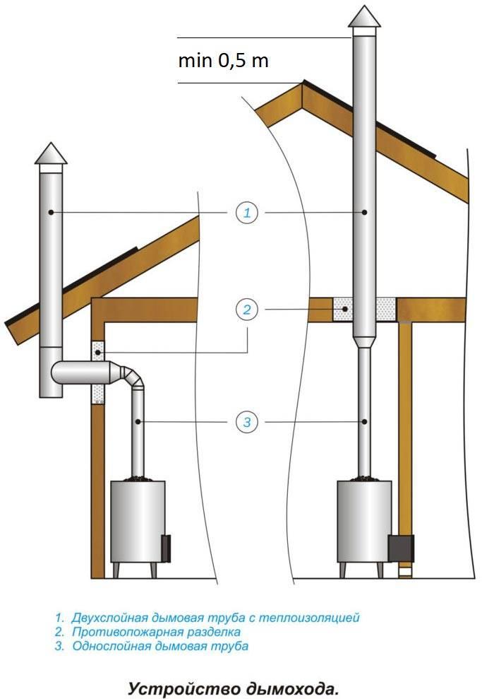 Как сделать дымоход из трубы своими руками – пошаговое руководство