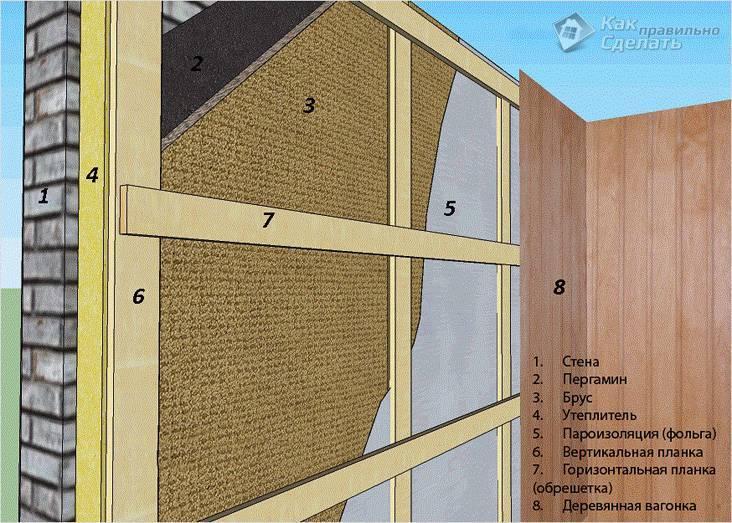 Практичная внутренняя отделка бани из пеноблоков и наружная. Как отделать так, чтобы глаз радовался?
