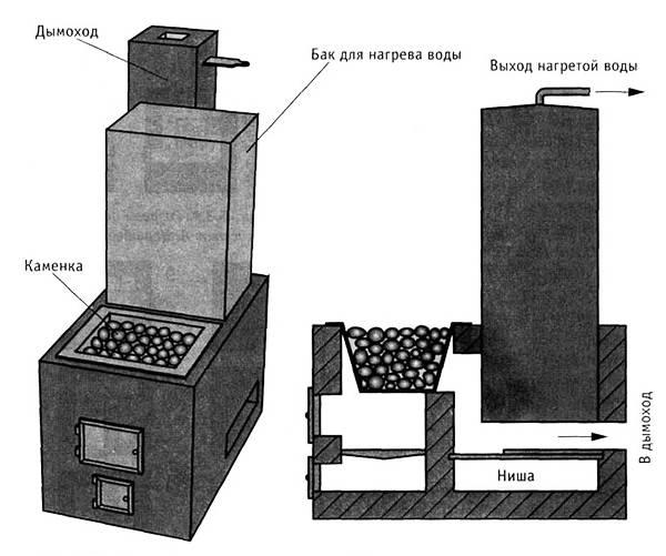 Какую сделать печь для бани своими руками – виды и способы изготовления