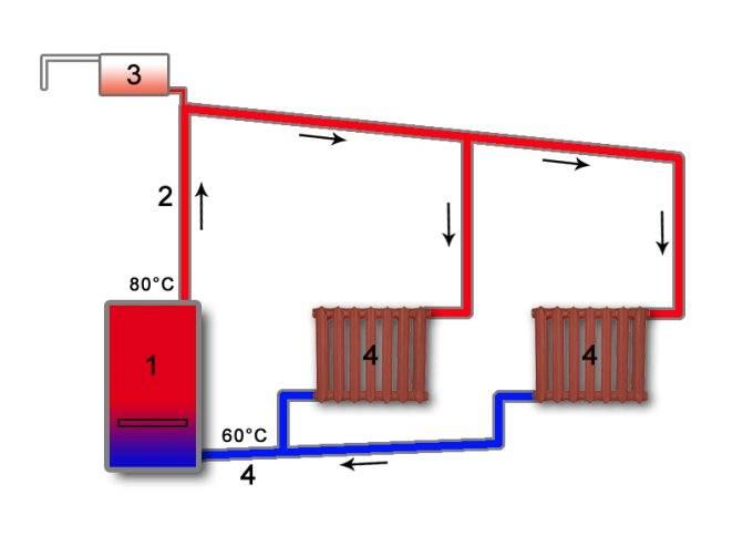 Теплый пол в бане под плитку, какой лучше – электрический, инфракрасный или водяной и его монтаж