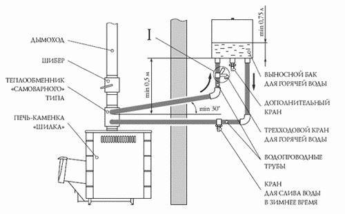 Печь с теплообменником для бани — устройство и принцип работы