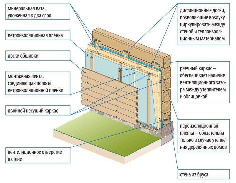 Эффективное утепление каркасной бани