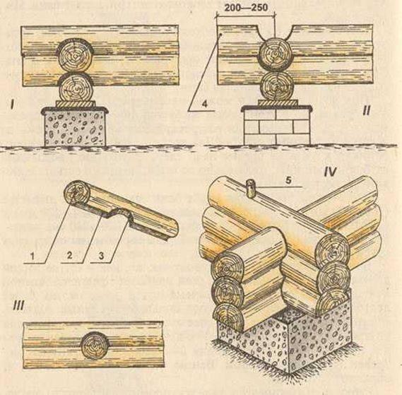 Баня из оцилиндрованного бревна своими руками - фото и видео инструкции