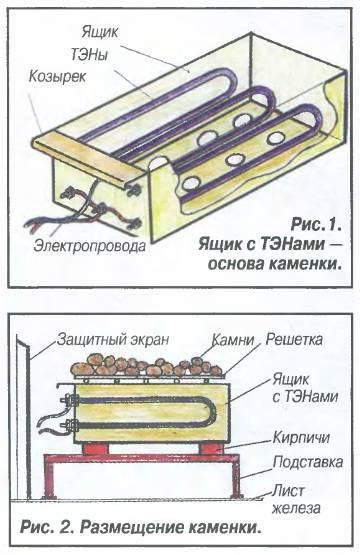 Установка в сауне электрической печки