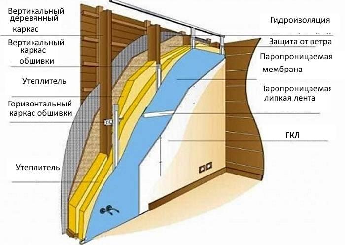 Обшивка бревенчатых стен гипсокартоном: обзор 2-х проверенных вариантов