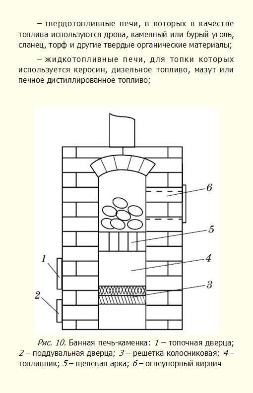 Топка печи углем: виды топлива, особенности горения, чем заменить