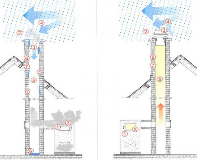 Как усилить тягу в дымоходе своими руками? - отопление и водоснабжение от а до я