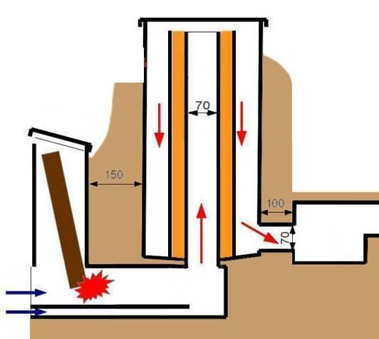 Как своими руками сложить ракетную печь из кирпича?