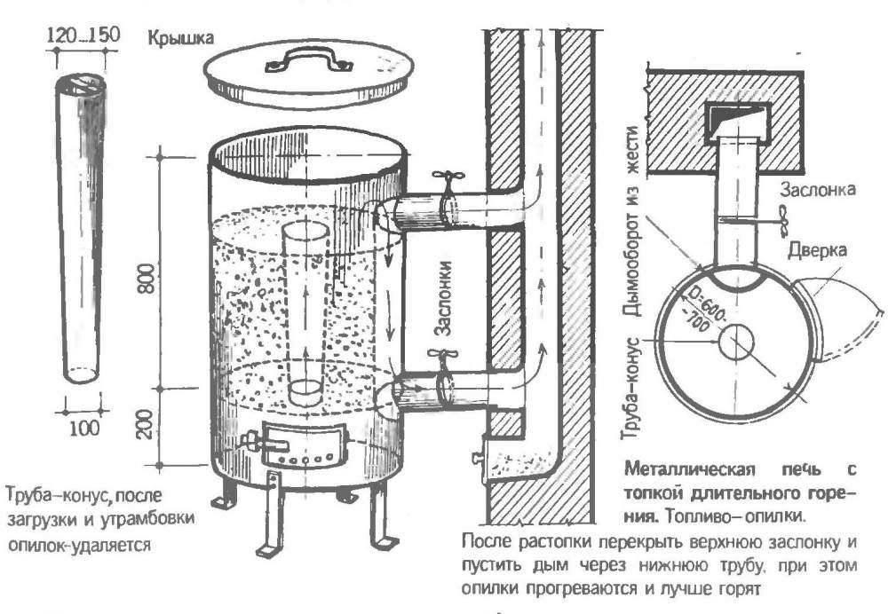 Пиролизная печь своими руками: длительного горения, буржуйка из кирпича, схема для бани, как сделать с дожигом
