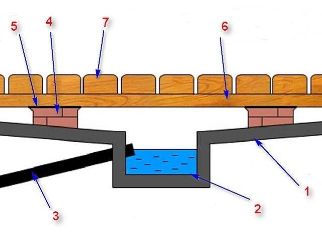 Как сделать в бане слив воды: как залить пол в каркасной бане с деревянными полами, как организовать слив под пол в парной, устройство уклона бетонного слива для стока воды, фото и видео