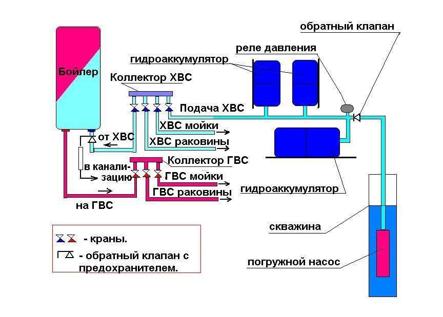 Устройство бака-аккумулятора в системе отопления