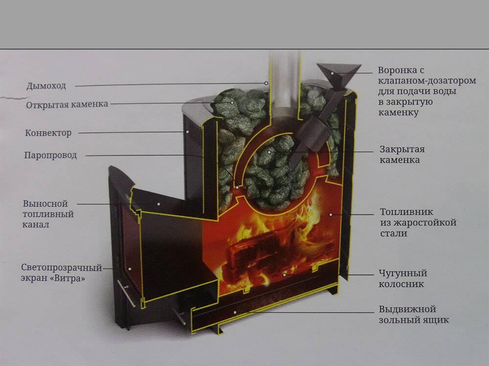 Печь для бани термофор: устройство, преимущество и установка. печи для бани «термофор» — для жаркого лета и суровых русских зим