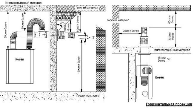 Коаксиальный дымоход: классификация, преимущества, требования и особенности установки