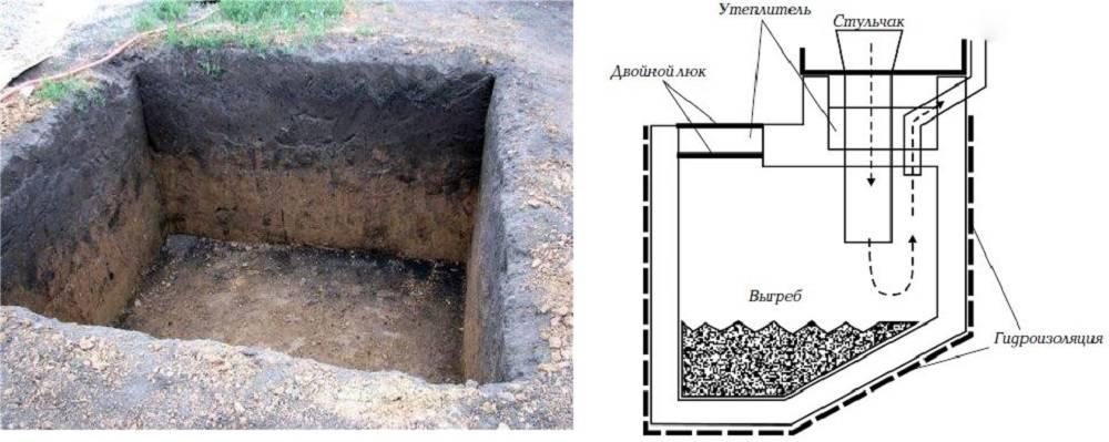 Строительство овощной ямы своими руками