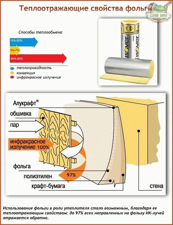 Какой выбрать утеплитель для бани на стены изнутри: с фольгой или без? И нужен ли он вообще внутри бани?