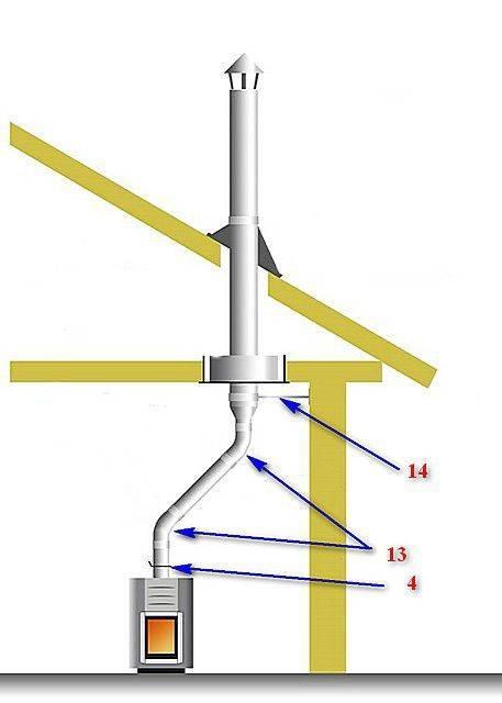 Монтаж дымохода из сэндвич-труб через крышу: устройство и установка прохода через кровлю, как правильно закрепить