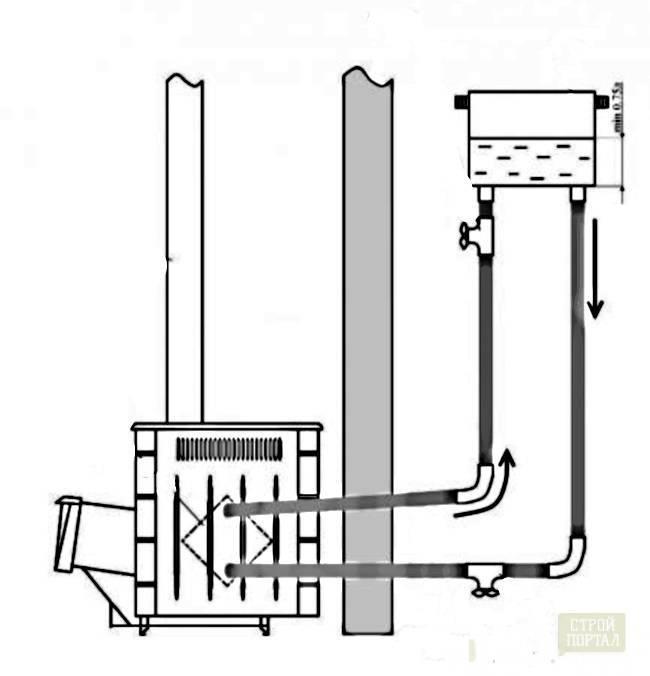 Теплообменник или бак на трубу