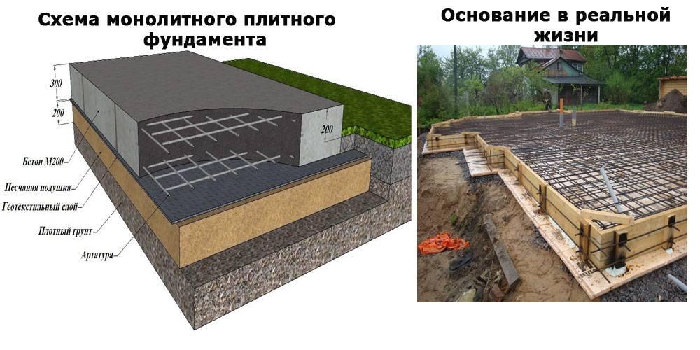 Заливка монолитной плиты фундамента: применение и технология