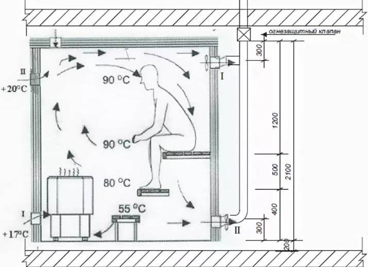 Какая высота потолка в сауне и бане должна быть – рекомендации по обустройству