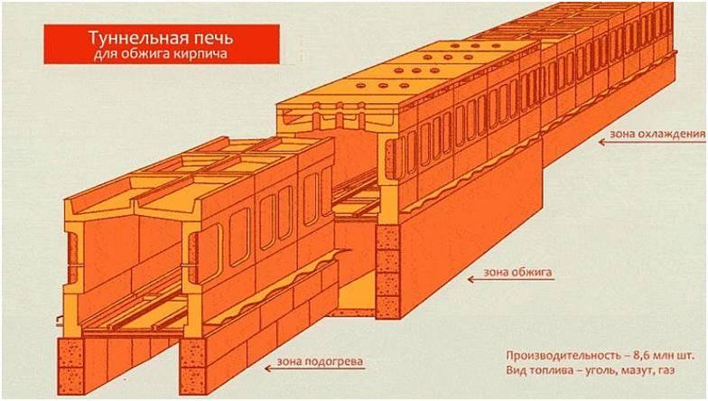 Туннельная печь: устройство, принцип работы, разновидности, сфера применения
