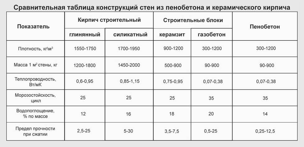 Сравнительная характеристика газобетона и пенобетона – в чем разница?