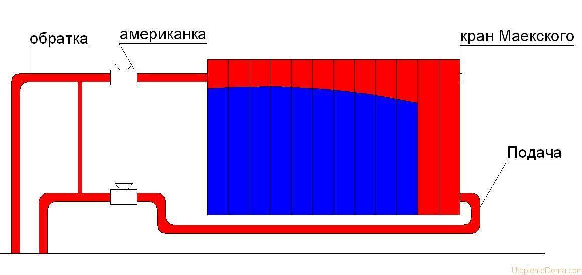 Как рассчитать теплоотдачу стальной трубы и для чего это делается