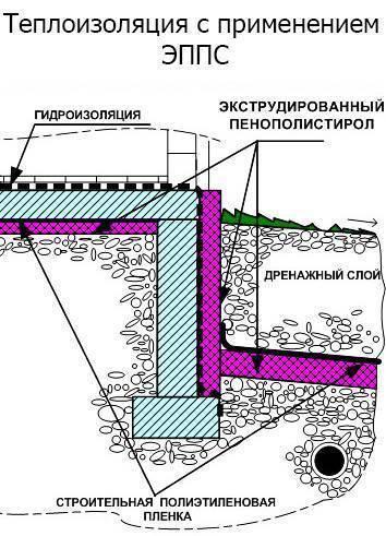 Как утеплить фундамент дома снаружи своими руками «пеноплексом» — пошаговая инструкция