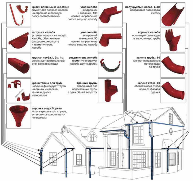 Инструкция по сборке водостока для крыши своими руками— порядок работы, чертежи, советы
