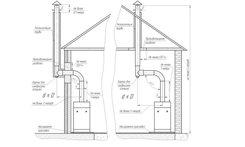 Виды, устройство и монтаж дымохода в частном доме – фото, видео инструкция