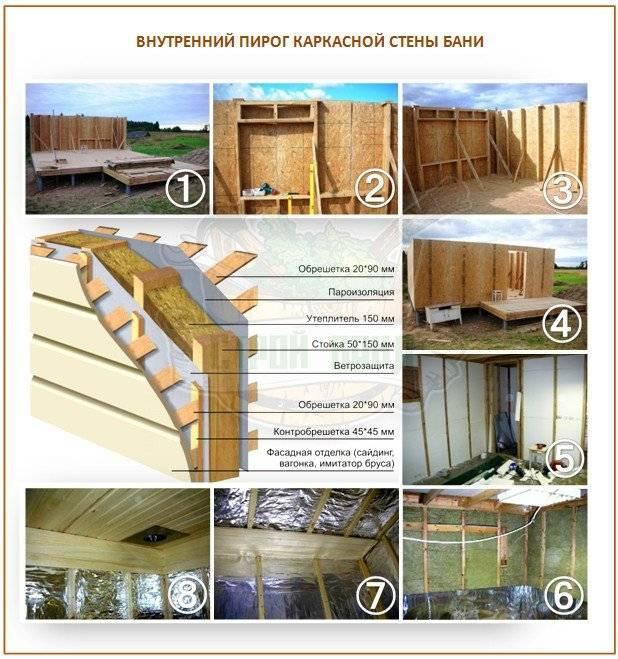 Советы: как правильно сделать баню — этапы строительства.
