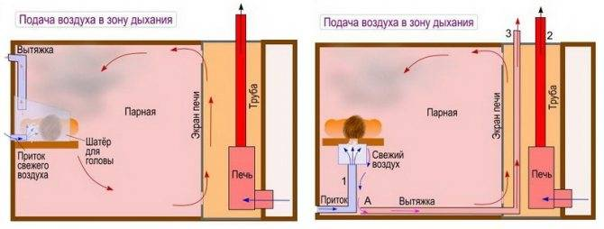 Как сделать вентиляцию в бане своими руками? инструкция и рекомендации