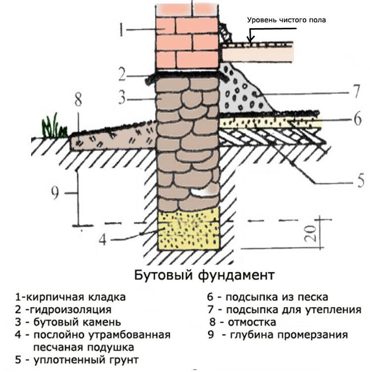 Кирпичный ленточный фундамент: марка кирпича и определение размеров фундамента