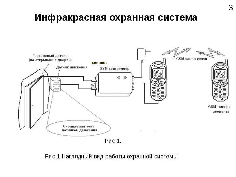 Сирена (ревун) для сигнализации на дачу: как подключить совместно с датчиком движения, почему не работает, вариант с беспроводной и gsm-системами