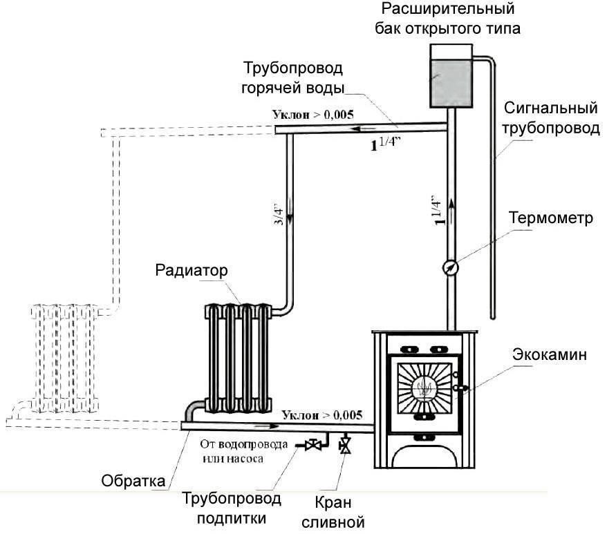 Теплообменник для банной печи на дымоход и встраиваемый тип: принцип работы, изготовление и установка