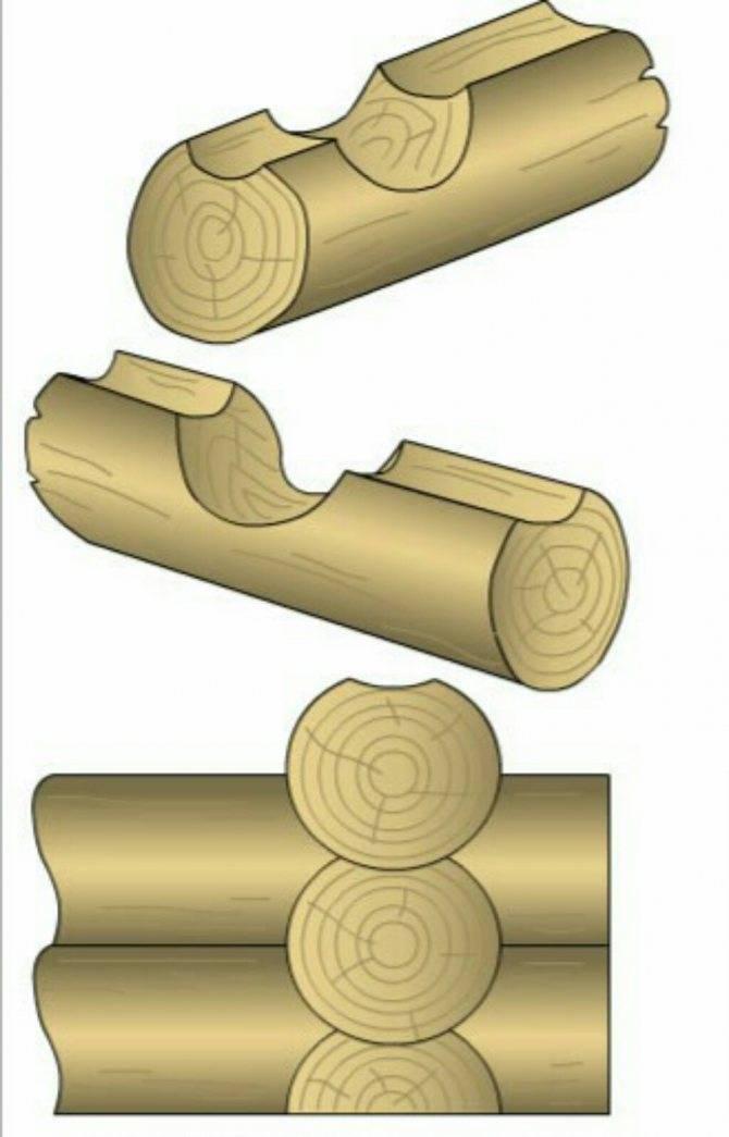 Соединения бруса или бревен в углах и между собой