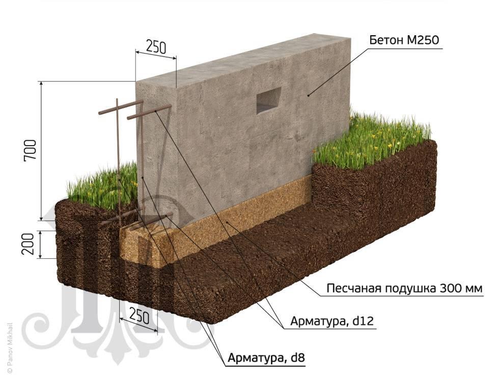 Как правильно определить глубину фундамента под баню?