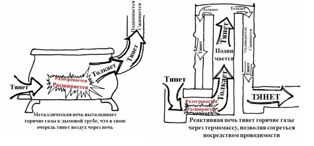 Каталитический обогреватель: конструкция и принцип работы | гид по отоплению