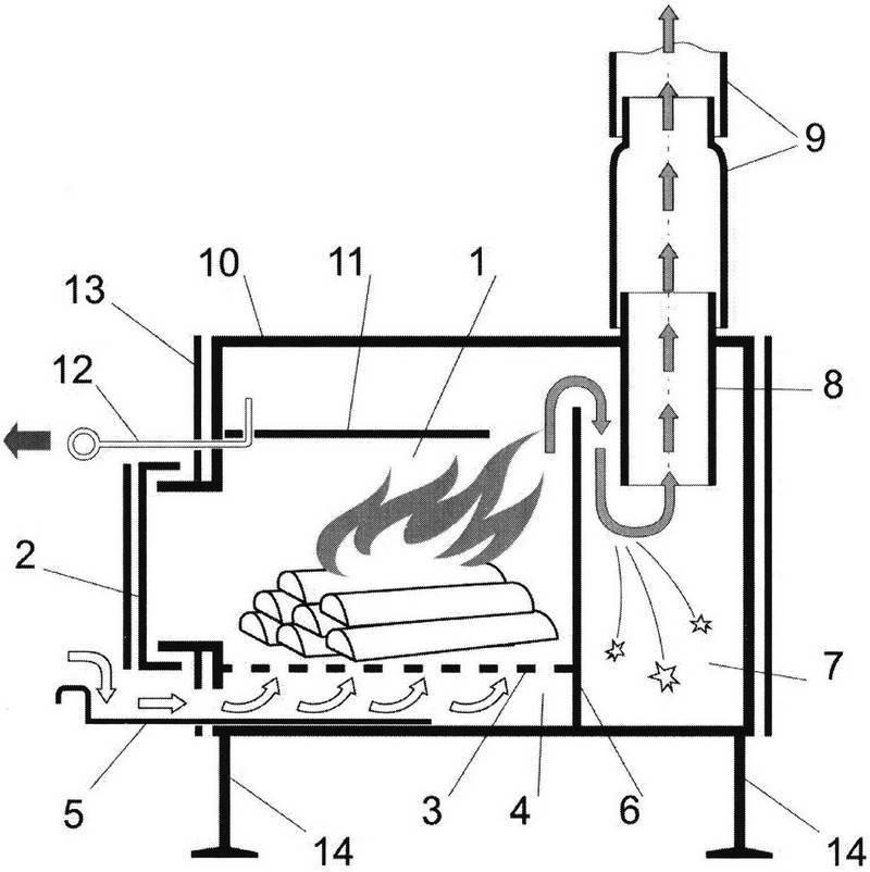 Печь для бани из трубы своими руками: горизонтальная печка самодельная, как сделать