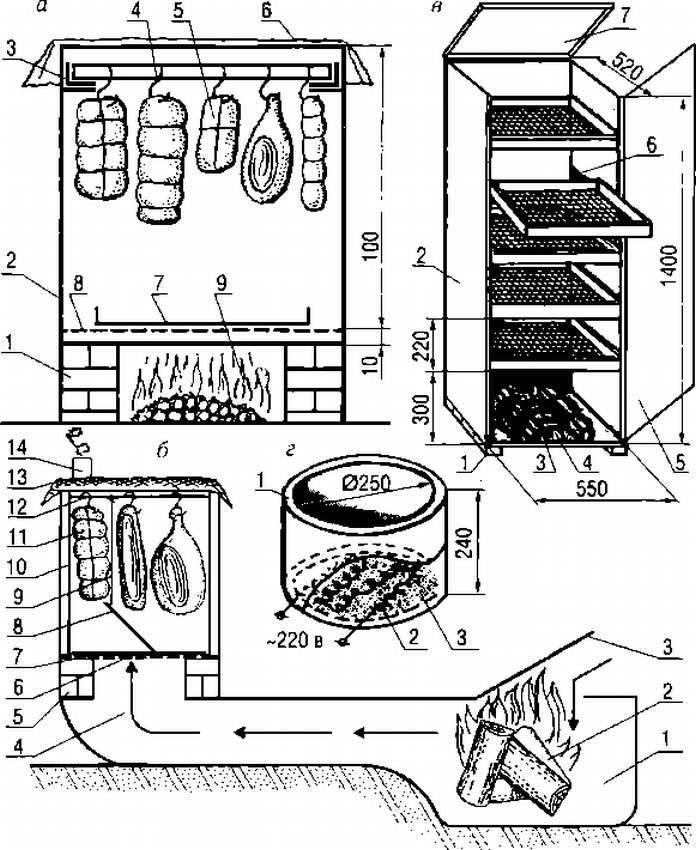 Коптильня своими руками: холодная, горячая. схемы и чертежи