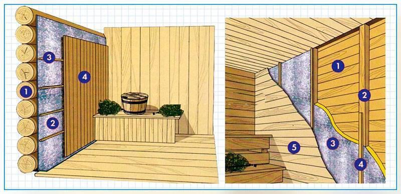Как утеплить баню правильно, теплоизоляция парилки своими руками снаружи, использование пенопласта