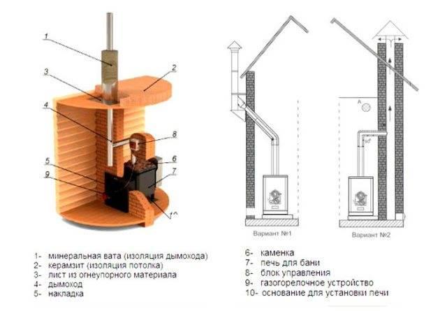 Дымоход для бани - устройство, монтаж и методы прочистки