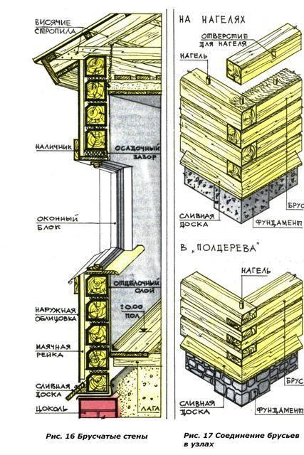 Строительство стен бани из клееного бруса: разбор технологии сборки и отделки